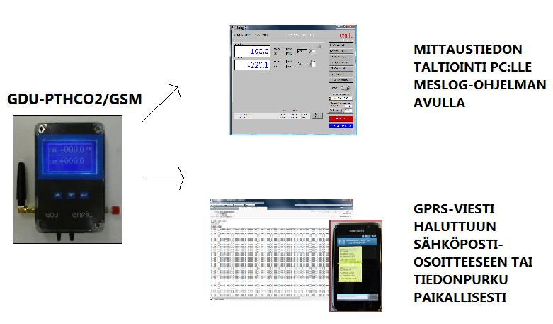 GDU™-PTHCO2/GSM DATALOGGERI Image