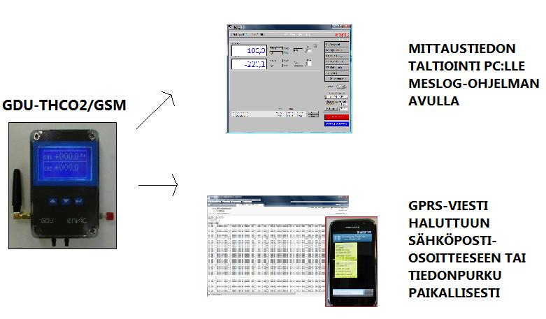 GDU™-THCO2/GSM DATALOGGERI Image